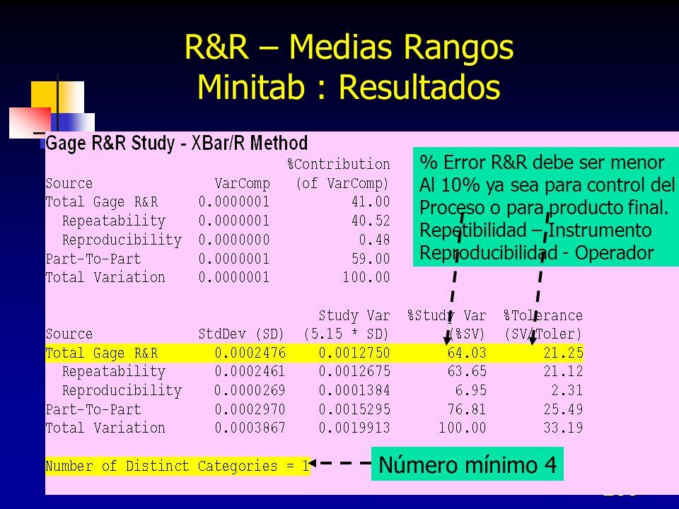 260 R&R – Medias Rangos Minitab : Resultados % Error R&R debe ser menor Al 10% ya sea para control del Proceso o para producto final. Repetibilidad –