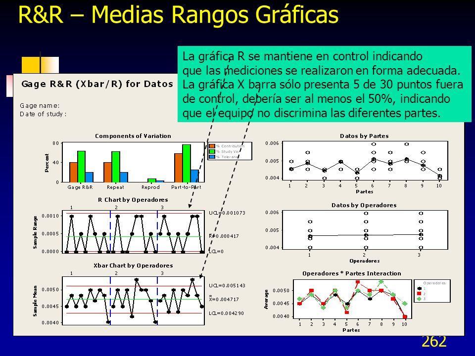 262 R&R – Medias Rangos Gráficas La gráfica R se mantiene en control indicando que las mediciones se realizaron en forma adecuada. La gráfica X barra