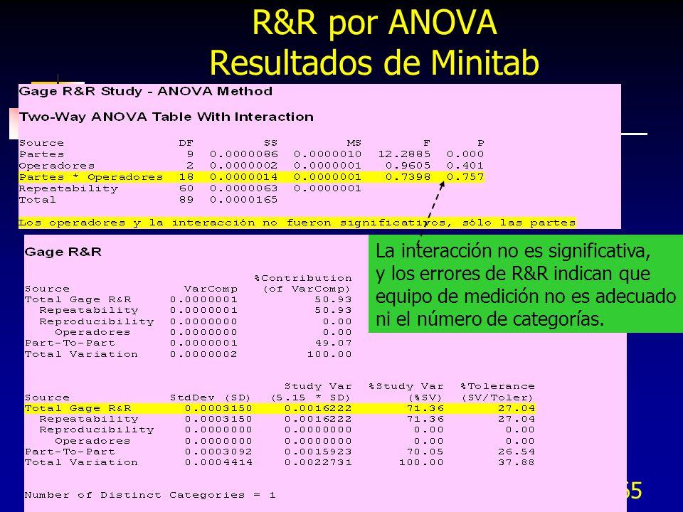 265 R&R por ANOVA Resultados de Minitab La interacción no es significativa, y los errores de R&R indican que equipo de medición no es adecuado ni el n