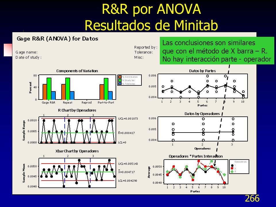 266 R&R por ANOVA Resultados de Minitab Las conclusiones son similares que con el método de X barra – R. No hay interacción parte - operador