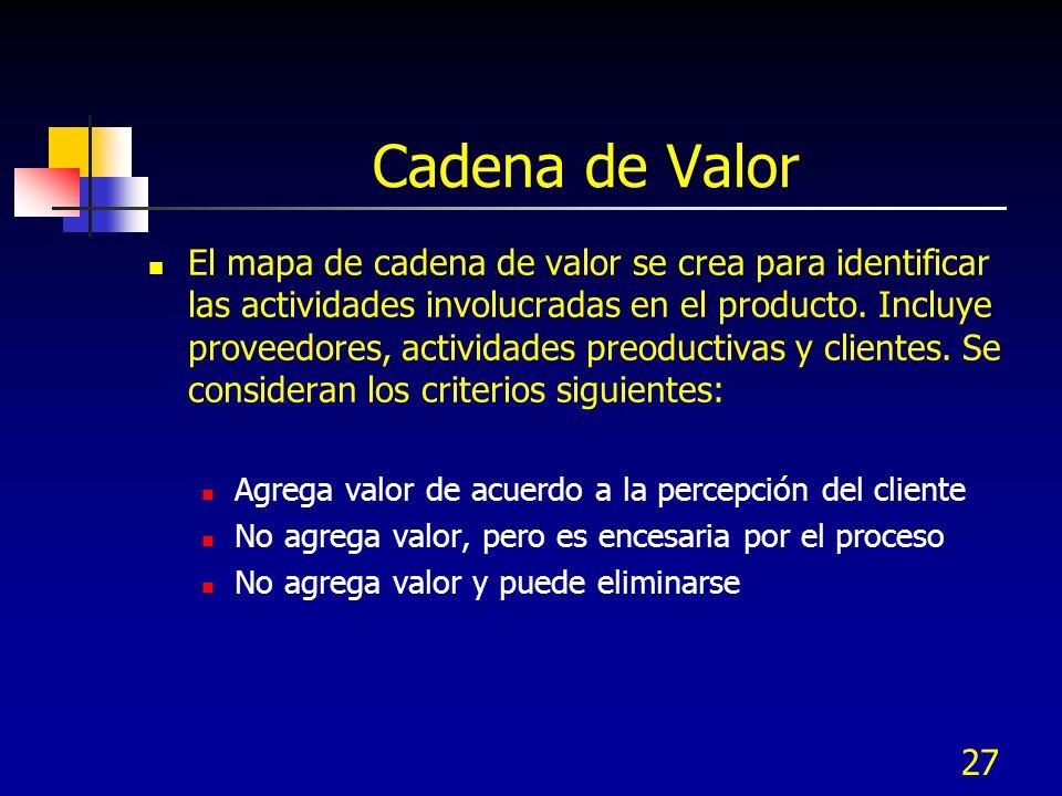 27 Cadena de Valor El mapa de cadena de valor se crea para identificar las actividades involucradas en el producto. Incluye proveedores, actividades p