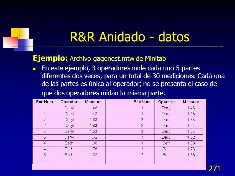 271 R&R Anidado - datos Ejemplo: Archivo gagenest.mtw de Minitab En este ejemplo, 3 operadores mide cada uno 5 partes diferentes dos veces, para un to