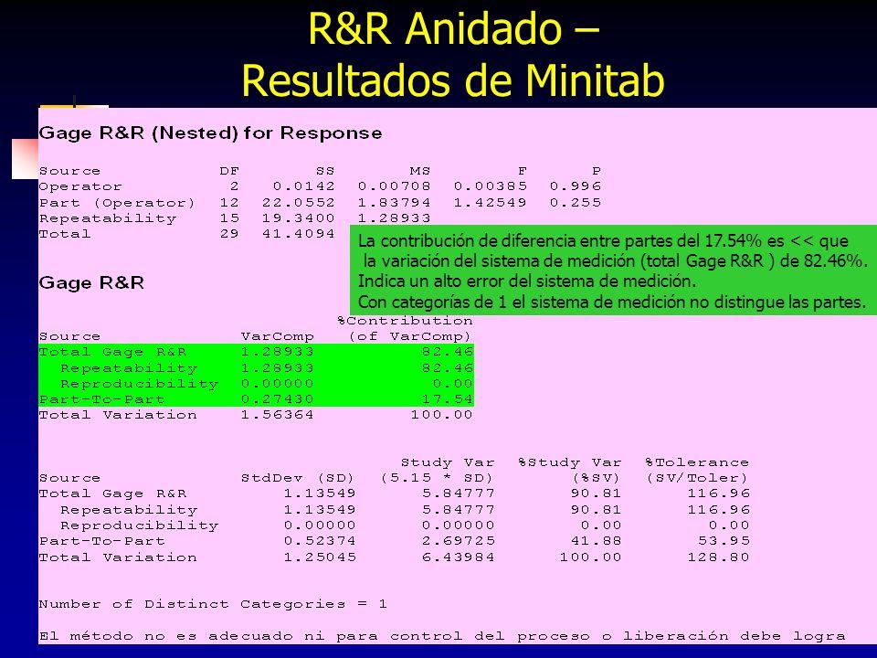 273 R&R Anidado – Resultados de Minitab La contribución de diferencia entre partes del 17.54% es << que la variación del sistema de medición (total Ga