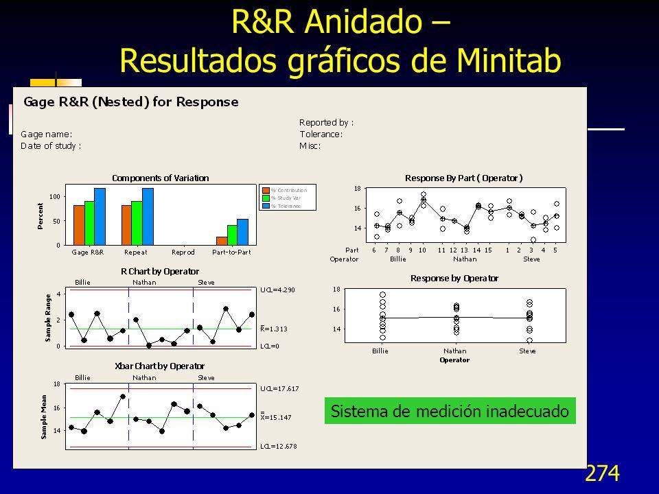 274 R&R Anidado – Resultados gráficos de Minitab Sistema de medición inadecuado