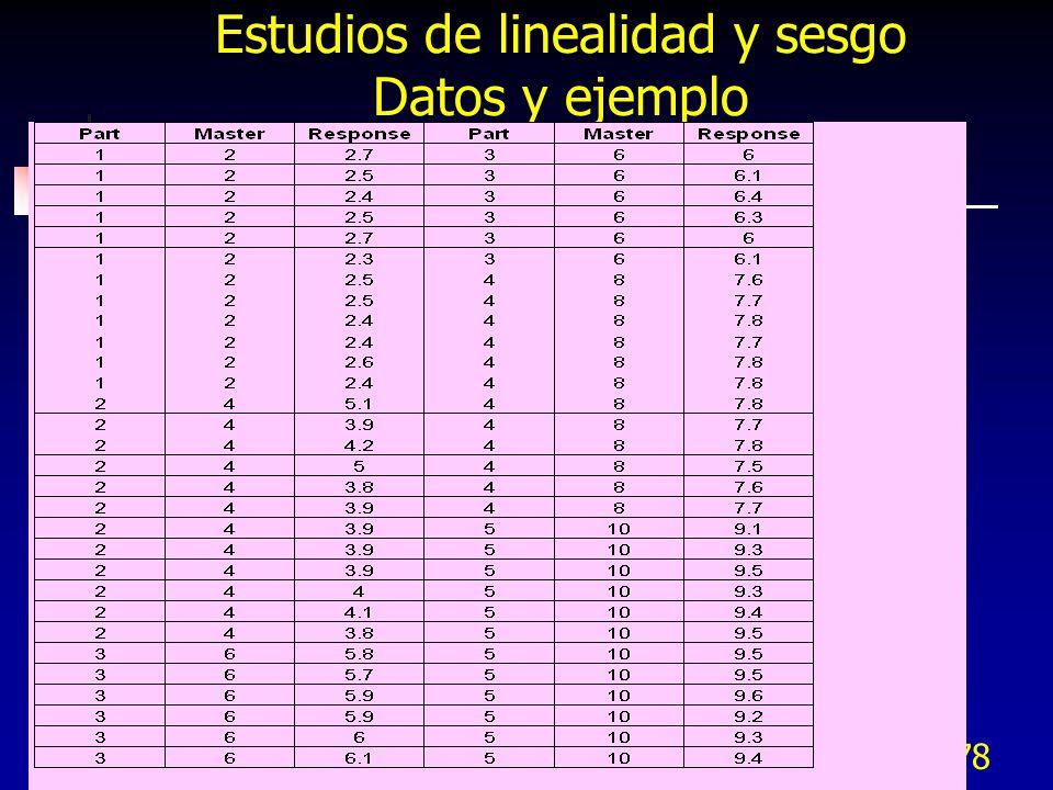 278 Estudios de linealidad y sesgo Datos y ejemplo