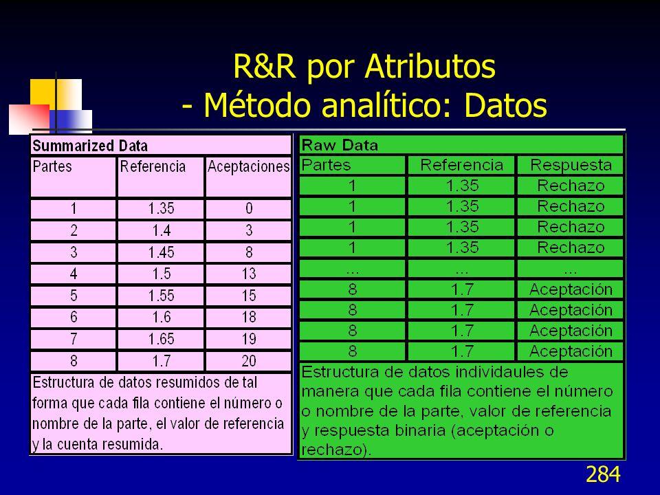 284 R&R por Atributos - Método analítico: Datos