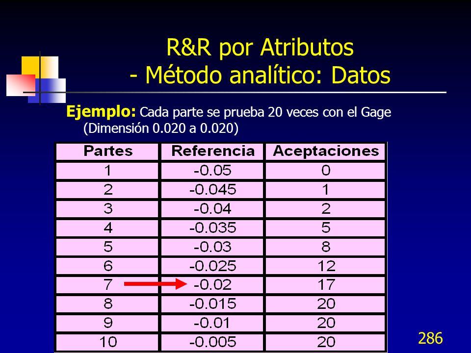 286 R&R por Atributos - Método analítico: Datos Ejemplo: Cada parte se prueba 20 veces con el Gage (Dimensión 0.020 a 0.020)