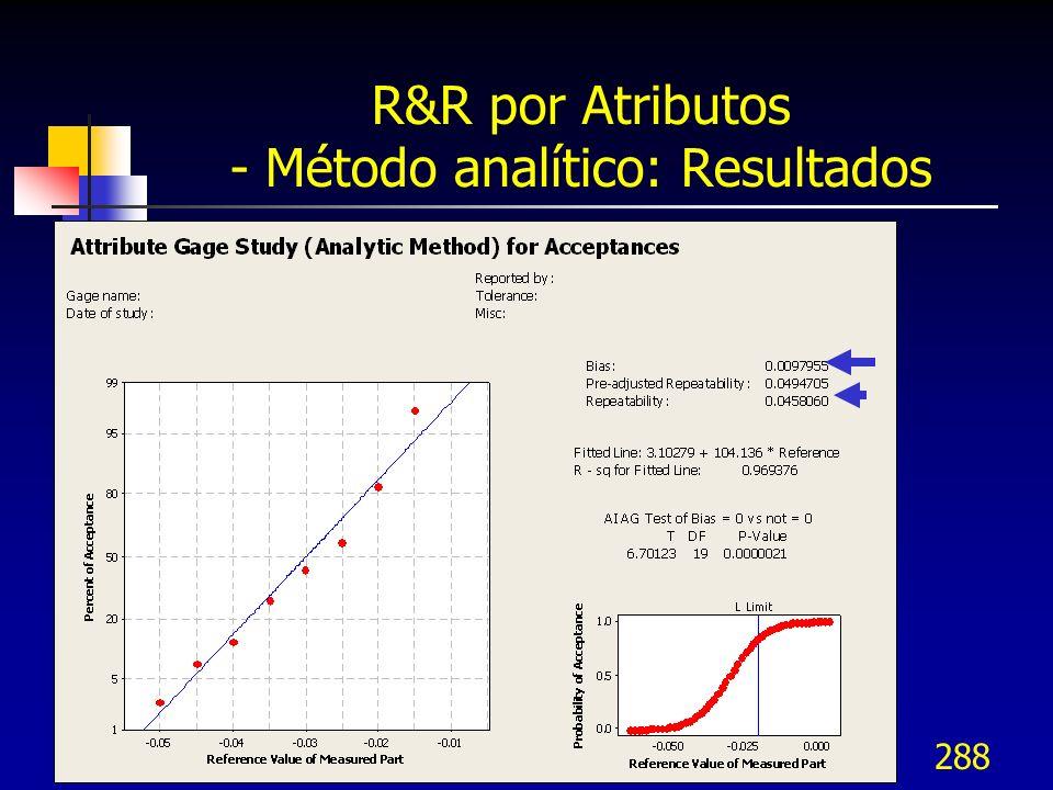 288 R&R por Atributos - Método analítico: Resultados