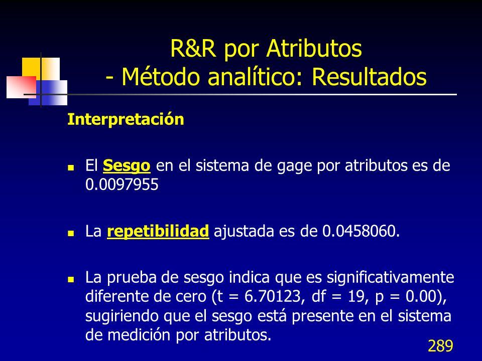 289 R&R por Atributos - Método analítico: Resultados Interpretación El Sesgo en el sistema de gage por atributos es de 0.0097955 La repetibilidad ajus