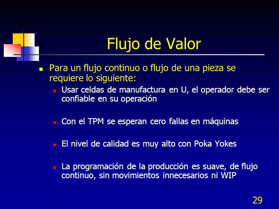 29 Flujo de Valor Para un flujo continuo o flujo de una pieza se requiere lo siguiente: Usar celdas de manufactura en U, el operador debe ser confiabl
