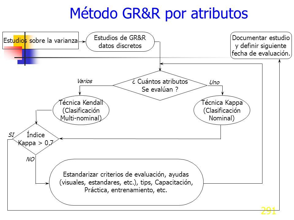 291 Método GR&R por atributos Estudios sobre la varianza Estudios de GR&R datos discretos ¿ Cuántos atributos Se evalúan ? Uno Varios Técnica Kappa (C