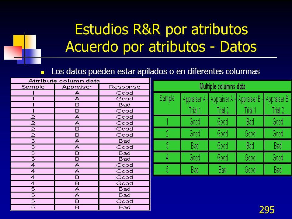 295 Estudios R&R por atributos Acuerdo por atributos - Datos Los datos pueden estar apilados o en diferentes columnas