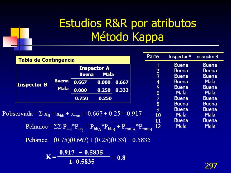 297 Estudios R&R por atributos Método Kappa Parte Inspector A Inspector B Buena Mala Buena Mala Buena Mala Buena Mala Buena Mala Buena Mala Buena Mala