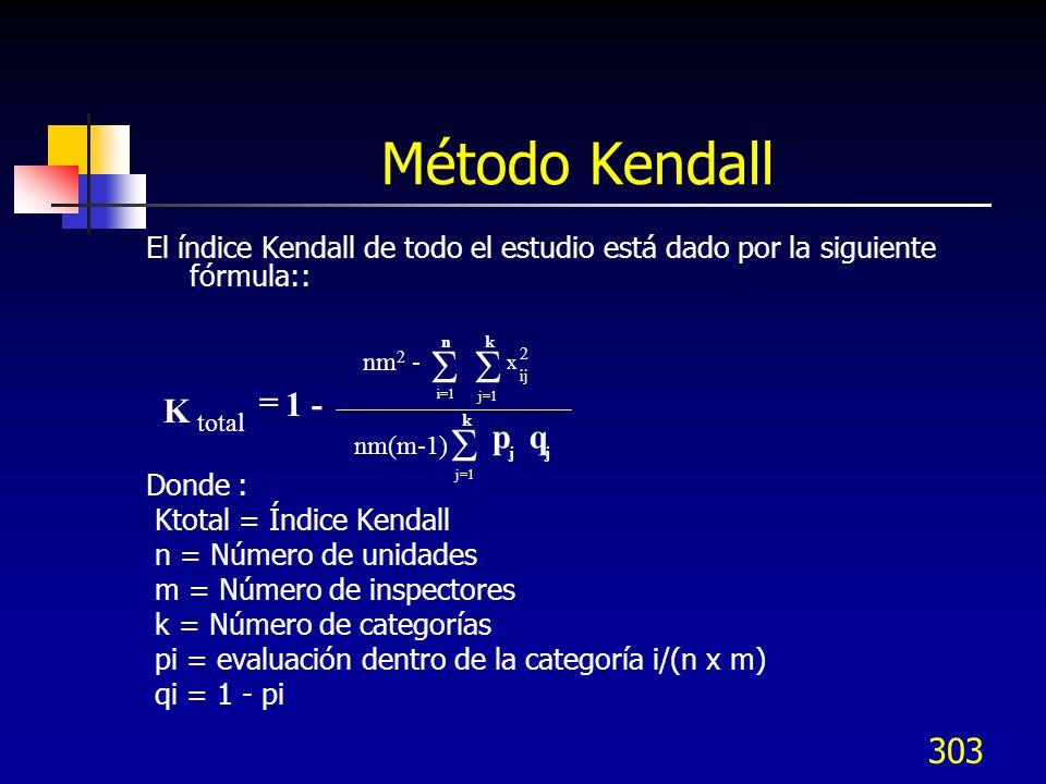 303 Método Kendall El índice Kendall de todo el estudio está dado por la siguiente fórmula:: Donde : Ktotal = Índice Kendall n = Número de unidades m