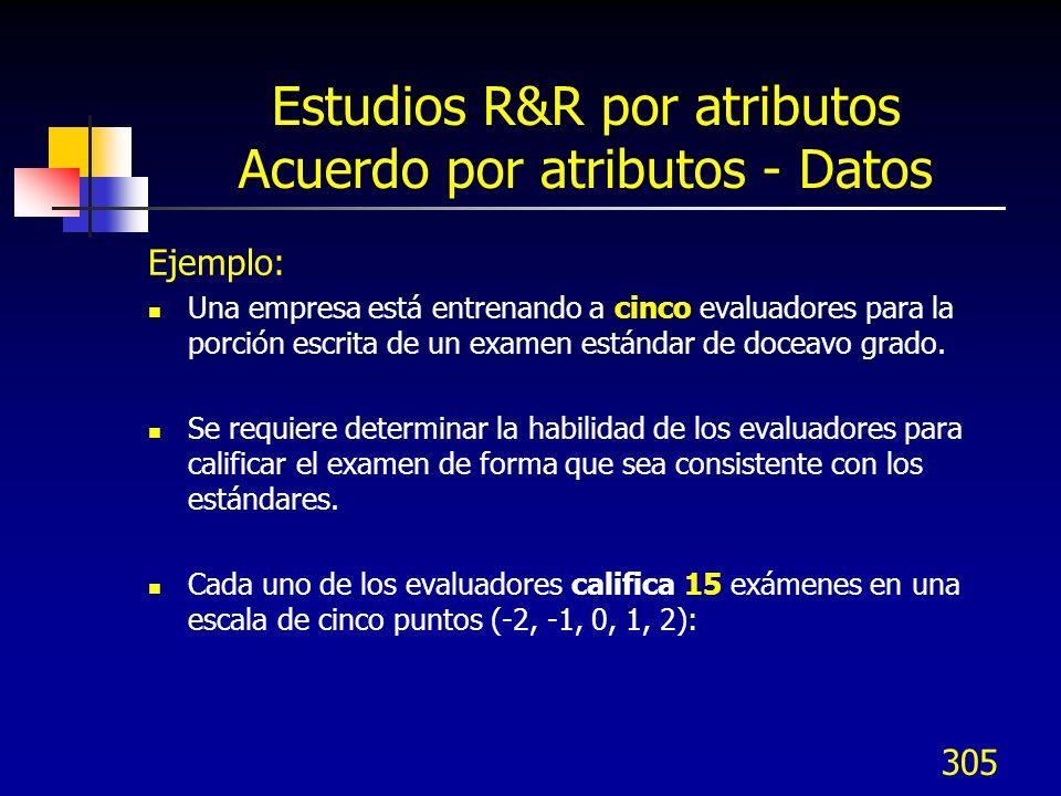 305 Estudios R&R por atributos Acuerdo por atributos - Datos Ejemplo: Una empresa está entrenando a cinco evaluadores para la porción escrita de un ex