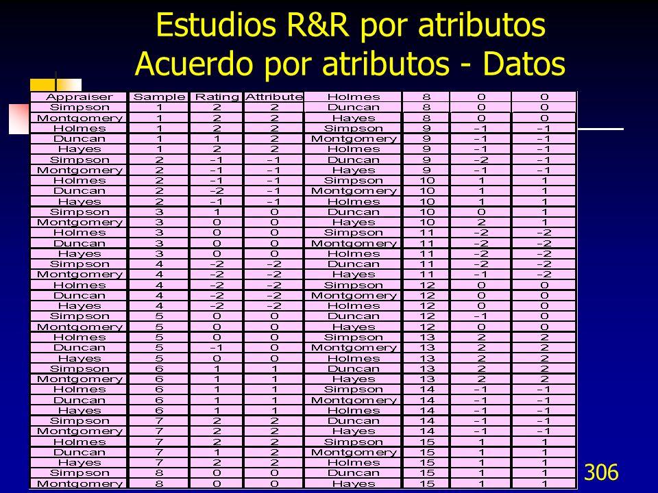 306 Estudios R&R por atributos Acuerdo por atributos - Datos