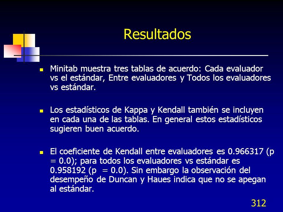 312 Resultados Minitab muestra tres tablas de acuerdo: Cada evaluador vs el estándar, Entre evaluadores y Todos los evaluadores vs estándar. Los estad