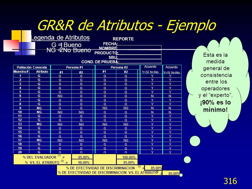 316 GR&R de Atributos - Ejemplo REPORTE Legenda de Atributos FECHA: 1 G = Bueno NOMBRE: 2 NG = No Bueno PRODUCTO: SBU: COND. DE PRUEBA: Población Cono