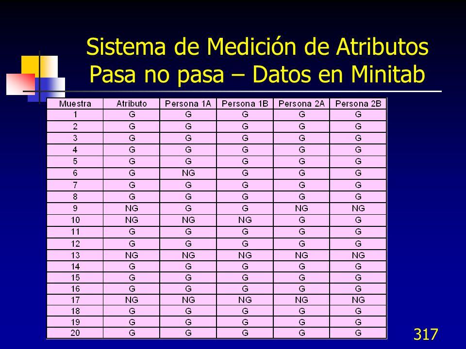 317 Sistema de Medición de Atributos Pasa no pasa – Datos en Minitab