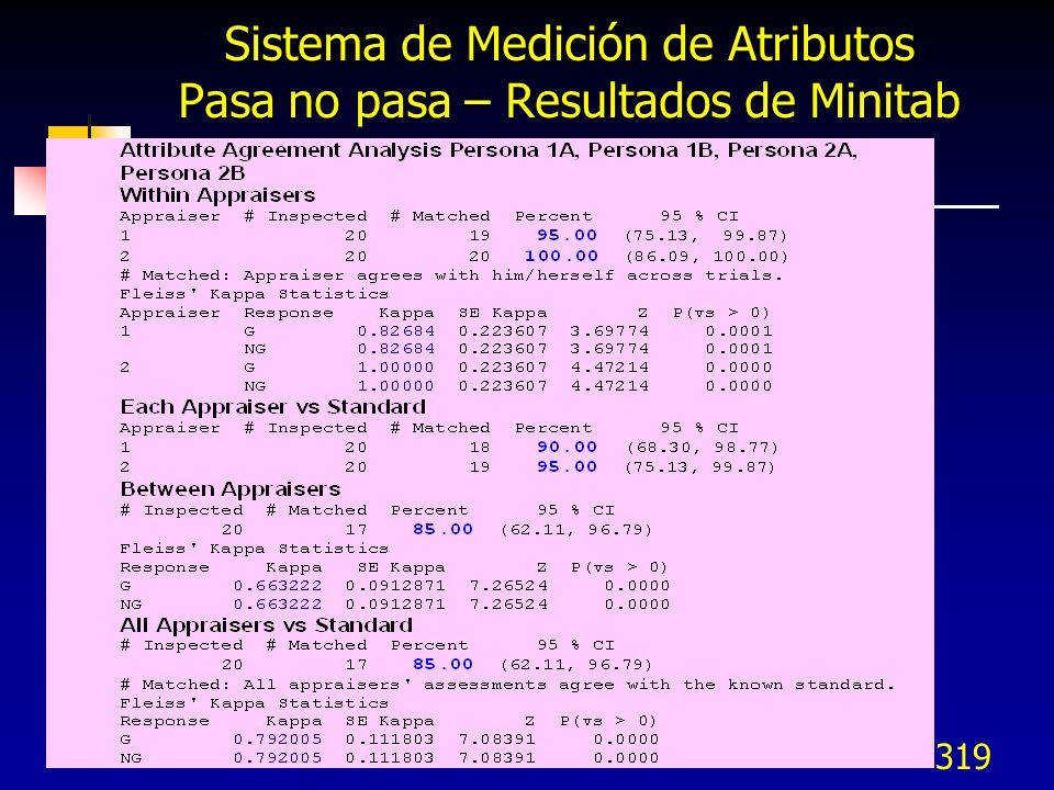 319 Sistema de Medición de Atributos Pasa no pasa – Resultados de Minitab