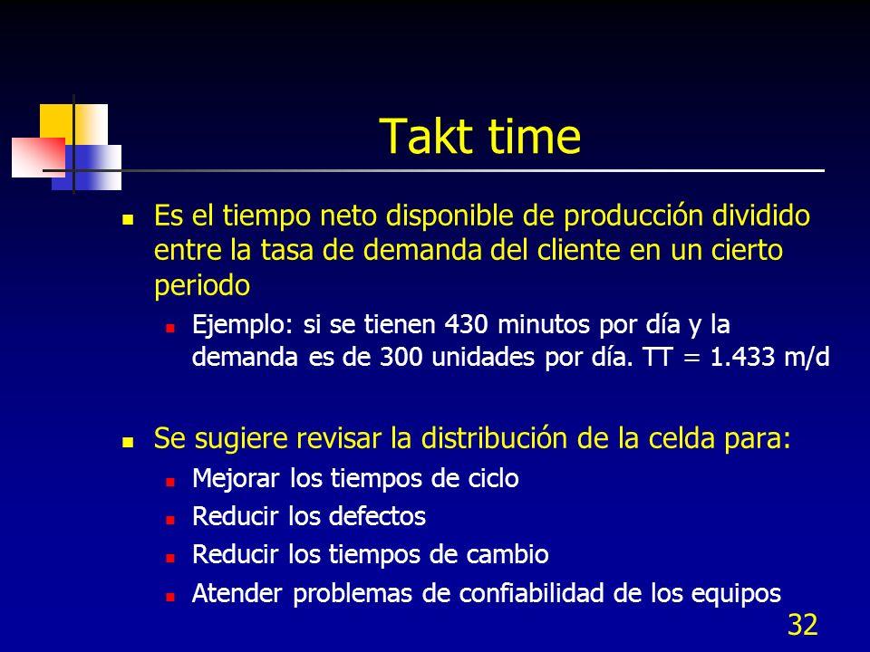 32 Takt time Es el tiempo neto disponible de producción dividido entre la tasa de demanda del cliente en un cierto periodo Ejemplo: si se tienen 430 m