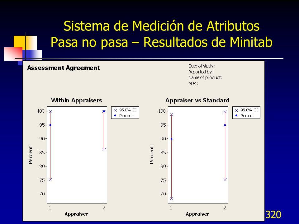 320 Sistema de Medición de Atributos Pasa no pasa – Resultados de Minitab