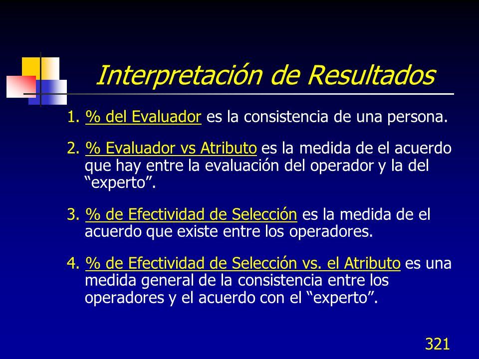 321 Interpretación de Resultados 1. % del Evaluador es la consistencia de una persona. 2. % Evaluador vs Atributo es la medida de el acuerdo que hay e