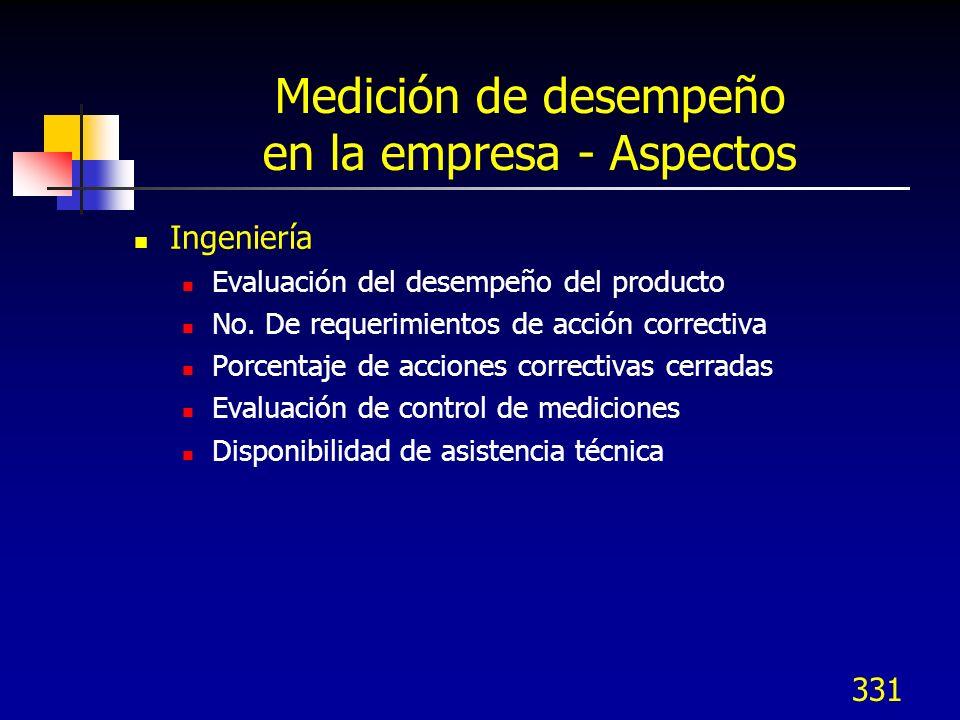 331 Medición de desempeño en la empresa - Aspectos Ingeniería Evaluación del desempeño del producto No. De requerimientos de acción correctiva Porcent
