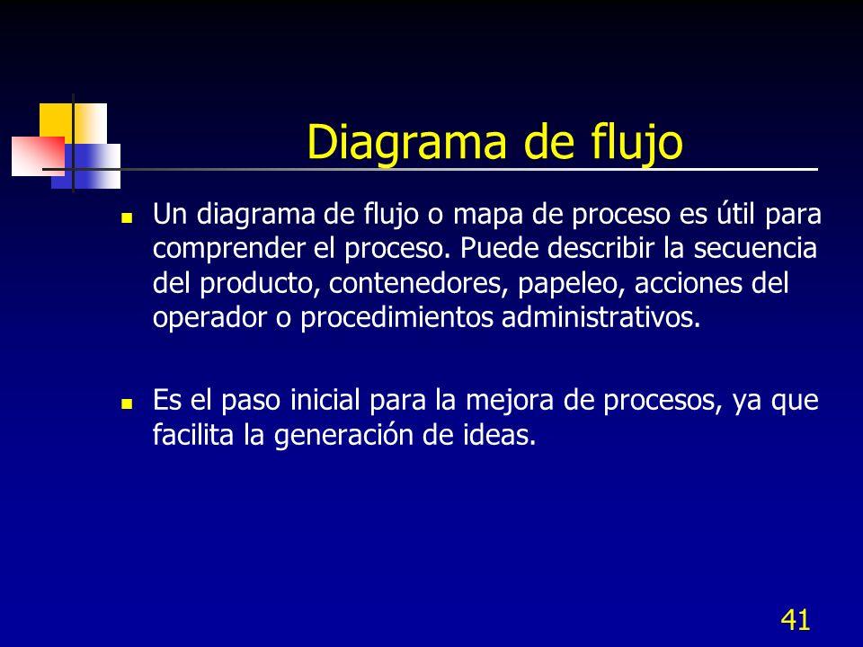 41 Diagrama de flujo Un diagrama de flujo o mapa de proceso es útil para comprender el proceso. Puede describir la secuencia del producto, contenedore