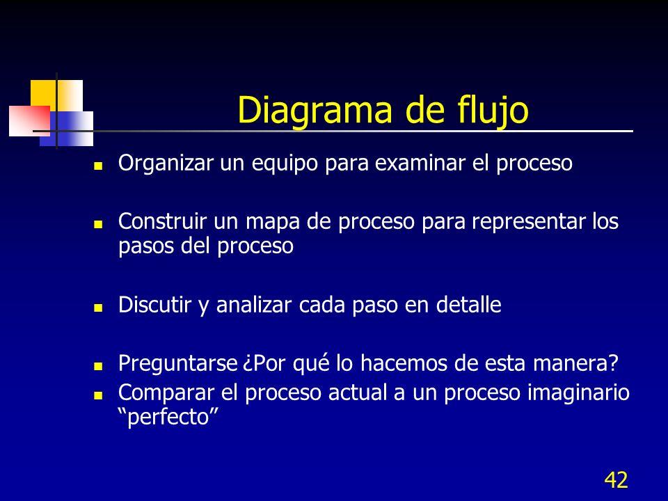 42 Diagrama de flujo Organizar un equipo para examinar el proceso Construir un mapa de proceso para representar los pasos del proceso Discutir y anali
