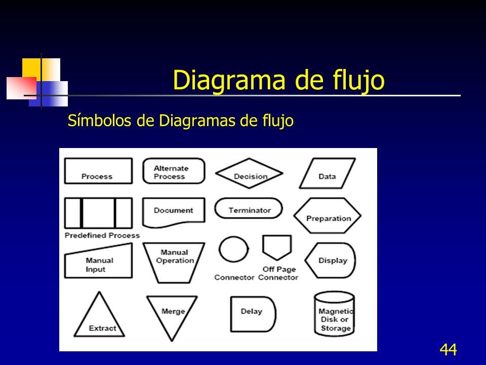 44 Diagrama de flujo Símbolos de Diagramas de flujo
