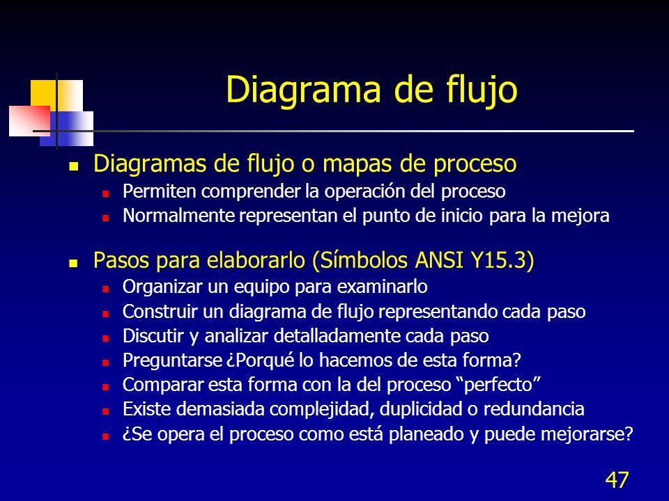 47 Diagrama de flujo Diagramas de flujo o mapas de proceso Permiten comprender la operación del proceso Normalmente representan el punto de inicio par