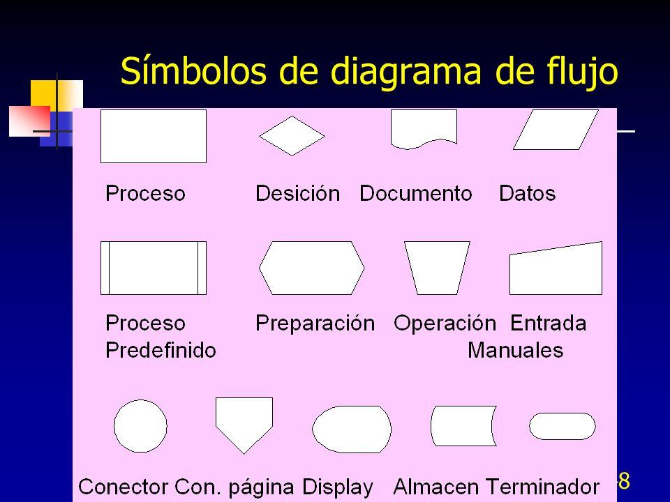 48 Símbolos de diagrama de flujo