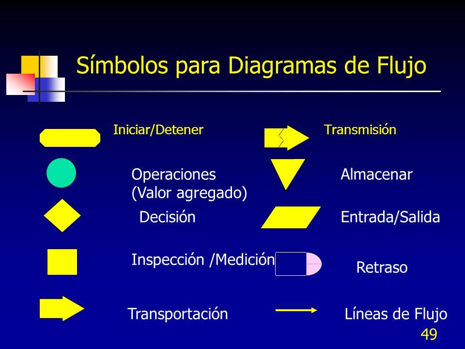 49 Símbolos para Diagramas de Flujo Iniciar/Detener Transmisión Operaciones (Valor agregado) Decisión Inspección /Medición Transportación Almacenar En