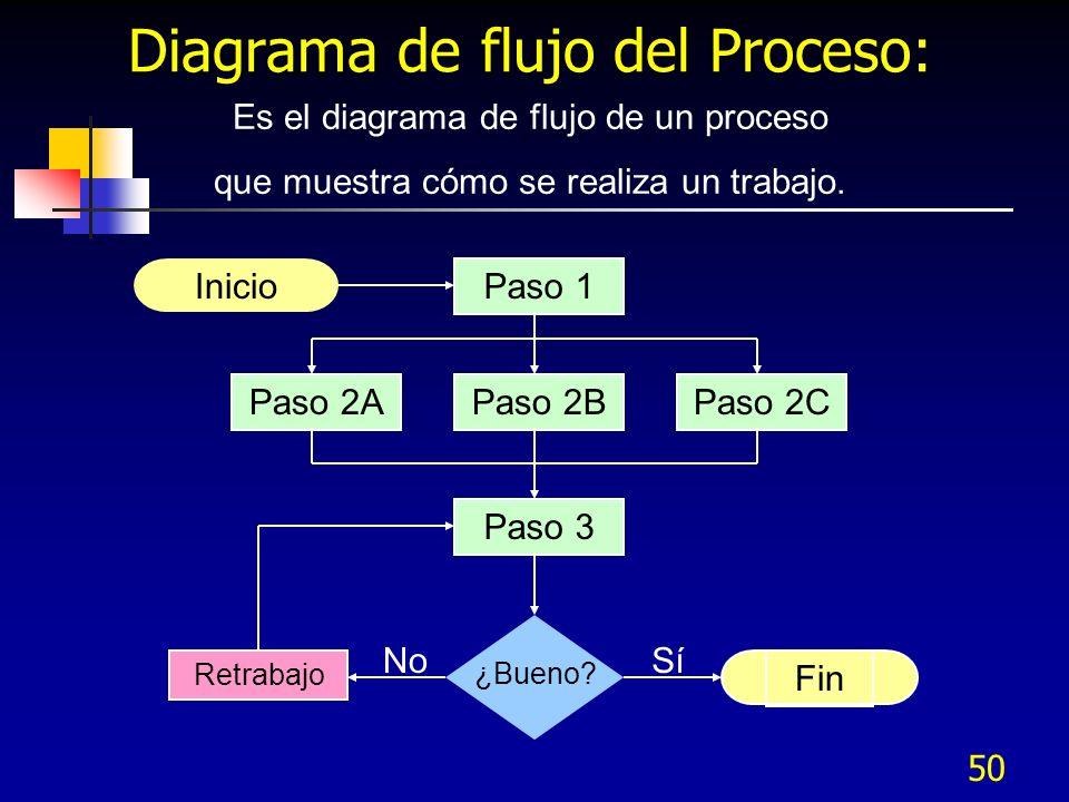 50 Diagrama de flujo del Proceso: Inicio Fin Paso 2APaso 2BPaso 2C Paso 1 Paso 3 ¿Bueno? Retrabajo SíNo Es el diagrama de flujo de un proceso que mues