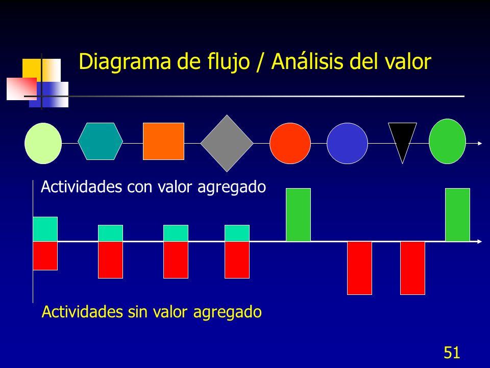 51 Diagrama de flujo / Análisis del valor Actividades sin valor agregado Actividades con valor agregado