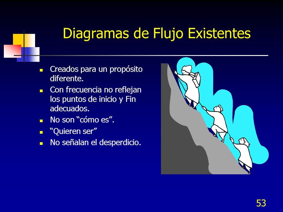 53 Diagramas de Flujo Existentes Creados para un propósito diferente. Con frecuencia no reflejan los puntos de inicio y Fin adecuados. No son cómo es.