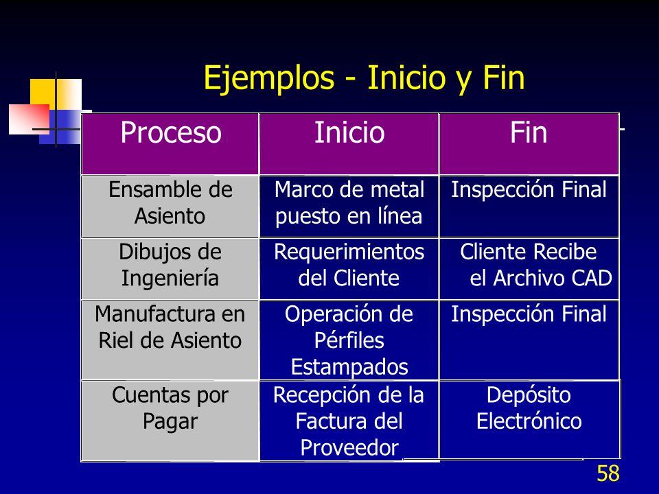 58 Ejemplos - Inicio y Fin ProcesoInicioFin Ensamble de Asiento Marco de metal puesto enlínea Inspección Final Dibujos de Ingeniería Requerimientos de