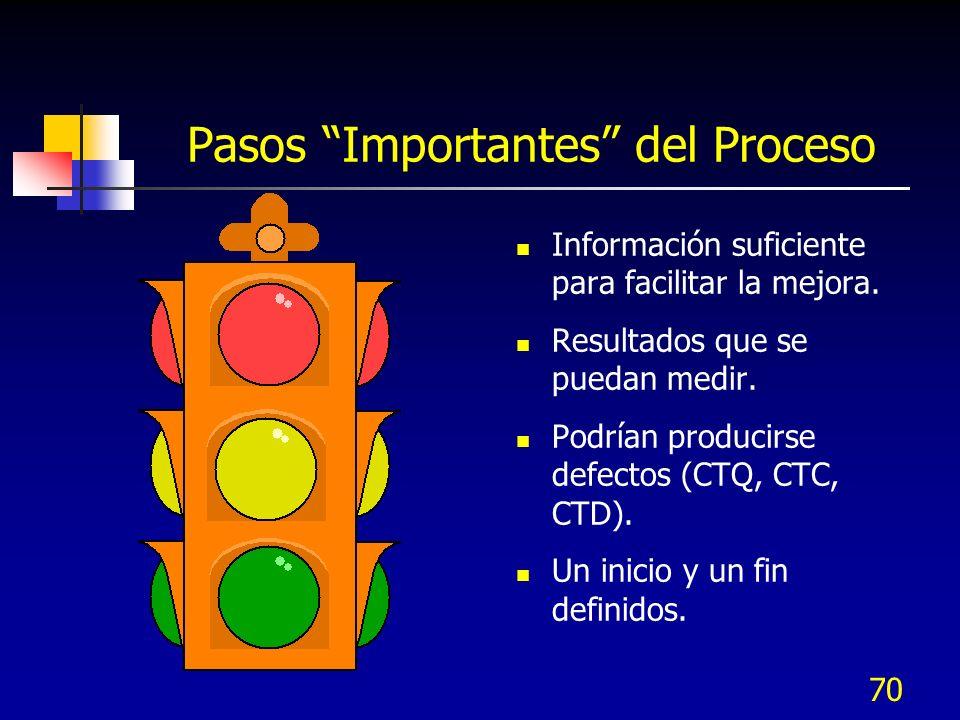 70 Pasos Importantes del Proceso Información suficiente para facilitar la mejora. Resultados que se puedan medir. Podrían producirse defectos (CTQ, CT