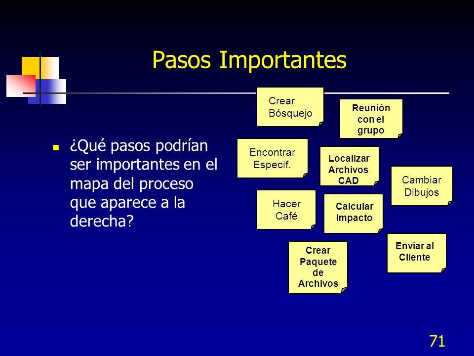 71 Pasos Importantes ¿Qué pasos podrían ser importantes en el mapa del proceso que aparece a la derecha? Reunión con el grupo Encontrar Especif. Crear