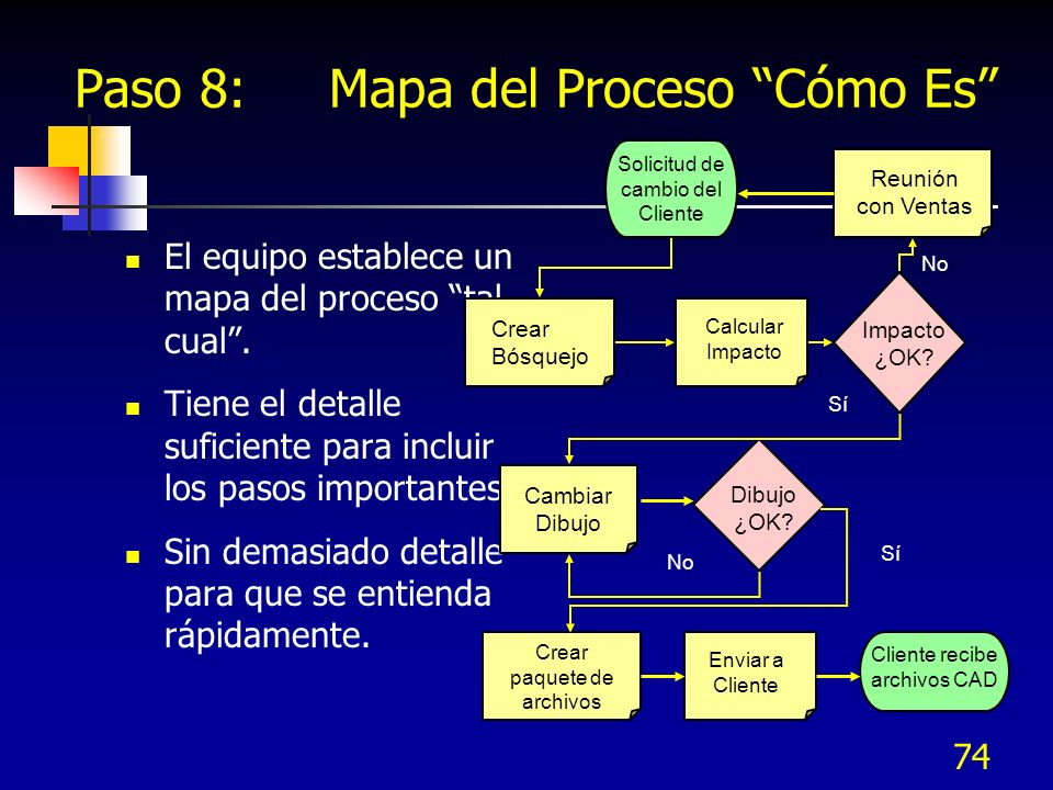 74 Paso 8: Mapa del Proceso Cómo Es El equipo establece un mapa del proceso tal cual. Tiene el detalle suficiente para incluir los pasos importantes.