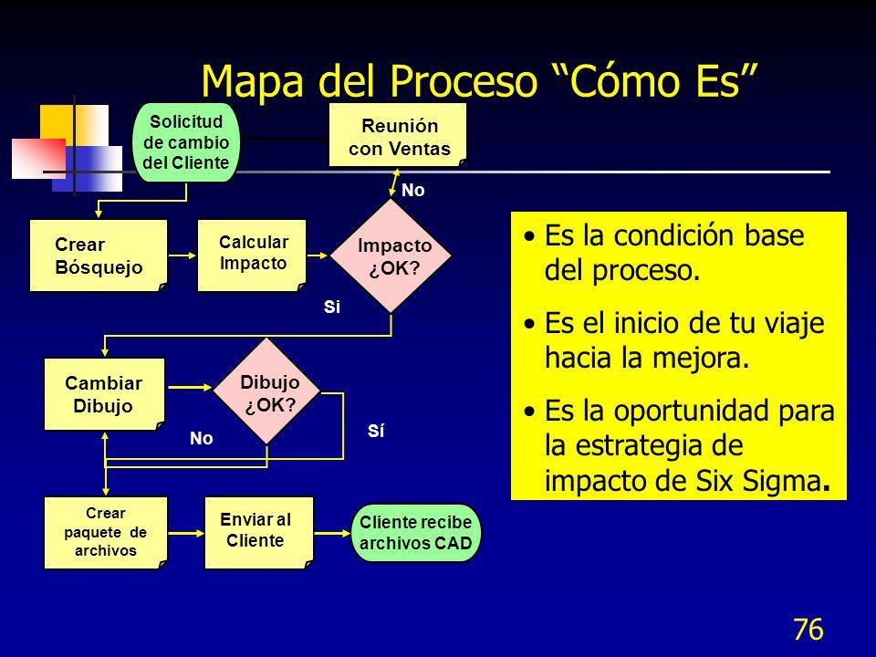 76 Mapa del Proceso Cómo Es Crear Bósquejo Cambiar Dibujo Calcular Impacto Crear paquete de archivos Enviar al Cliente Solicitud de cambio del Cliente