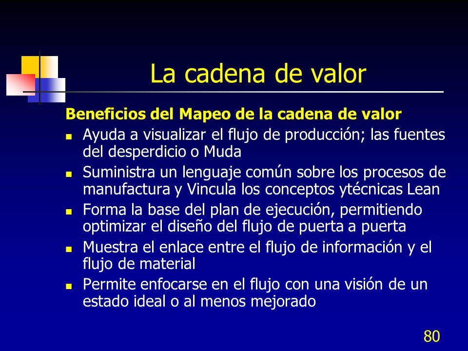 80 La cadena de valor Beneficios del Mapeo de la cadena de valor Ayuda a visualizar el flujo de producción; las fuentes del desperdicio o Muda Suminis