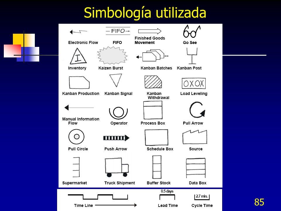 85 Simbología utilizada