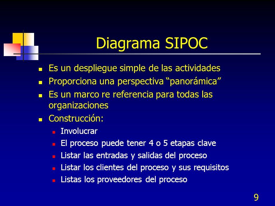 Diagrama SIPOC Es un despliegue simple de las actividades Proporciona una perspectiva panorámica Es un marco re referencia para todas las organizacion