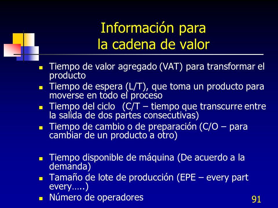 91 Información para la cadena de valor Tiempo de valor agregado (VAT) para transformar el producto Tiempo de espera (L/T), que toma un producto para m