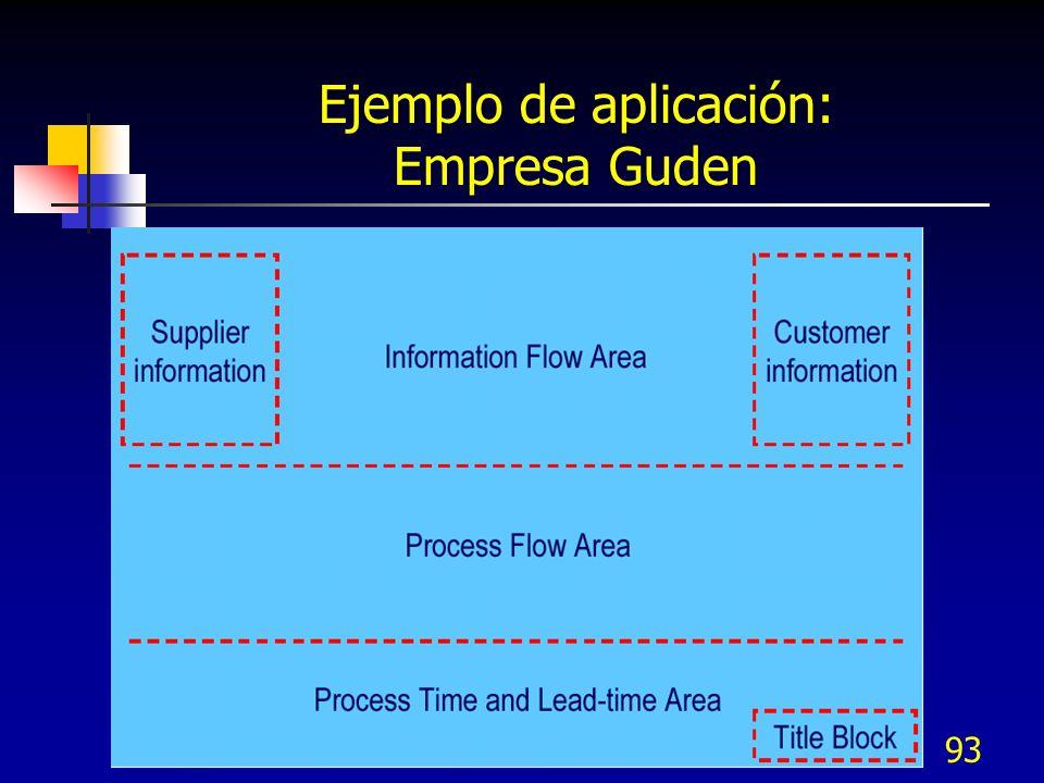 93 Ejemplo de aplicación: Empresa Guden