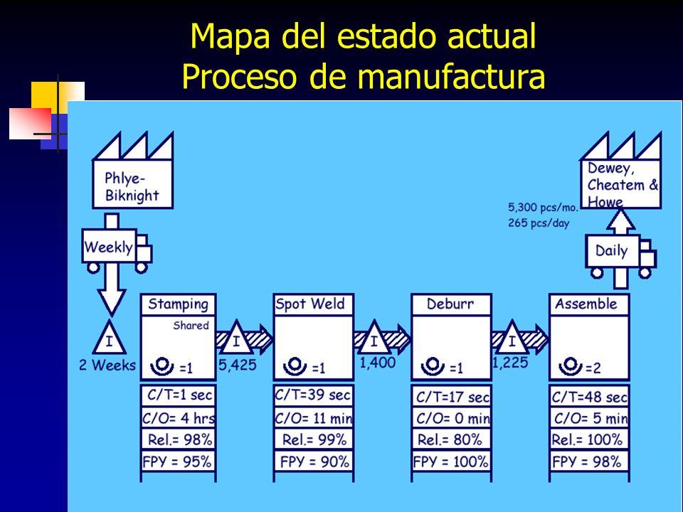 94 Mapa del estado actual Proceso de manufactura