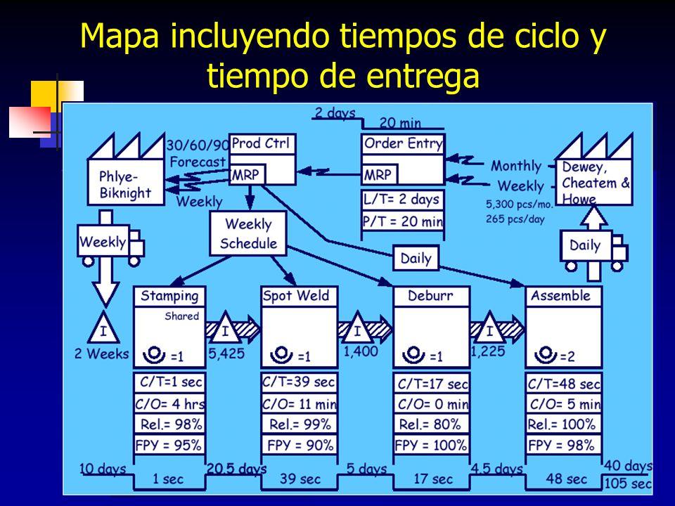 96 Mapa incluyendo tiempos de ciclo y tiempo de entrega