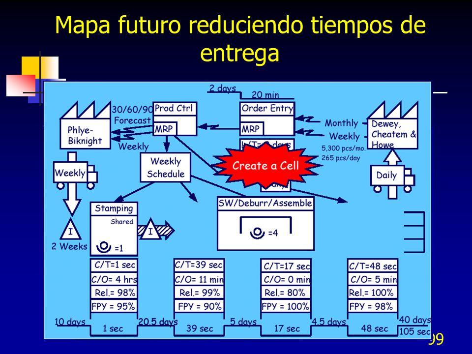 99 Mapa futuro reduciendo tiempos de entrega